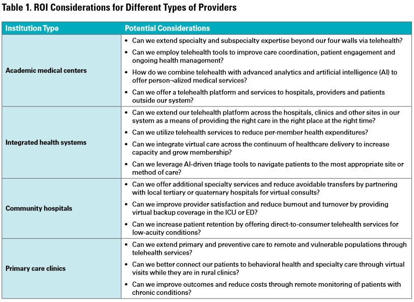 Telehealth ROI Considerations