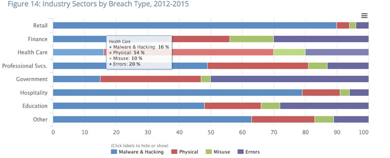 Image: Security Breaches by type from the 2016 California report | Mobile & Laptop Device Risks & Mitigation In The Health Care Industry - Medicus Solutions, Inc.
