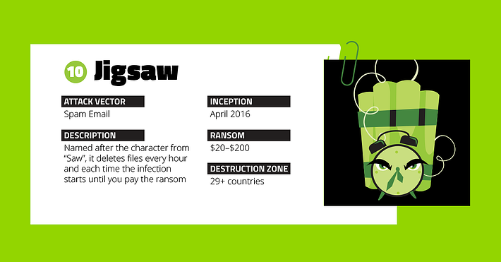 NastiestRansomware_Infographic_10_1200x627.png