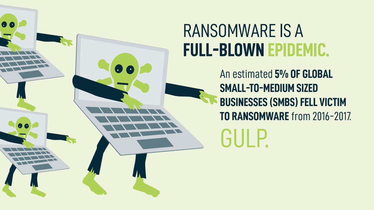 An estimated 5% of Global SMBs fell victim to ransomware from 2016-2017.